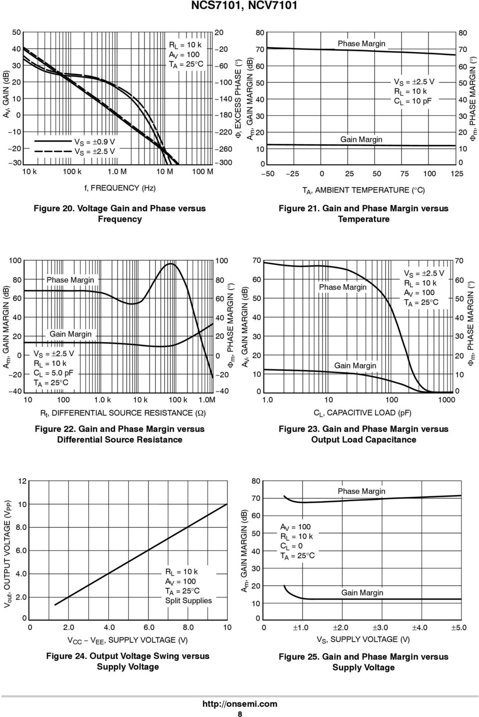 8 7 6 5 4 3 2 1 Φ m, PHASE MARGIN ( ) Figure 2. Voltage Gain and Phase versus Frequency Figure 21.