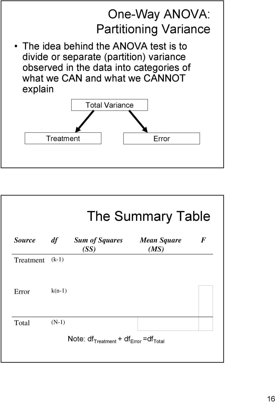 of what we CAN and what we CANNOT explain Variance The Summary Table Source