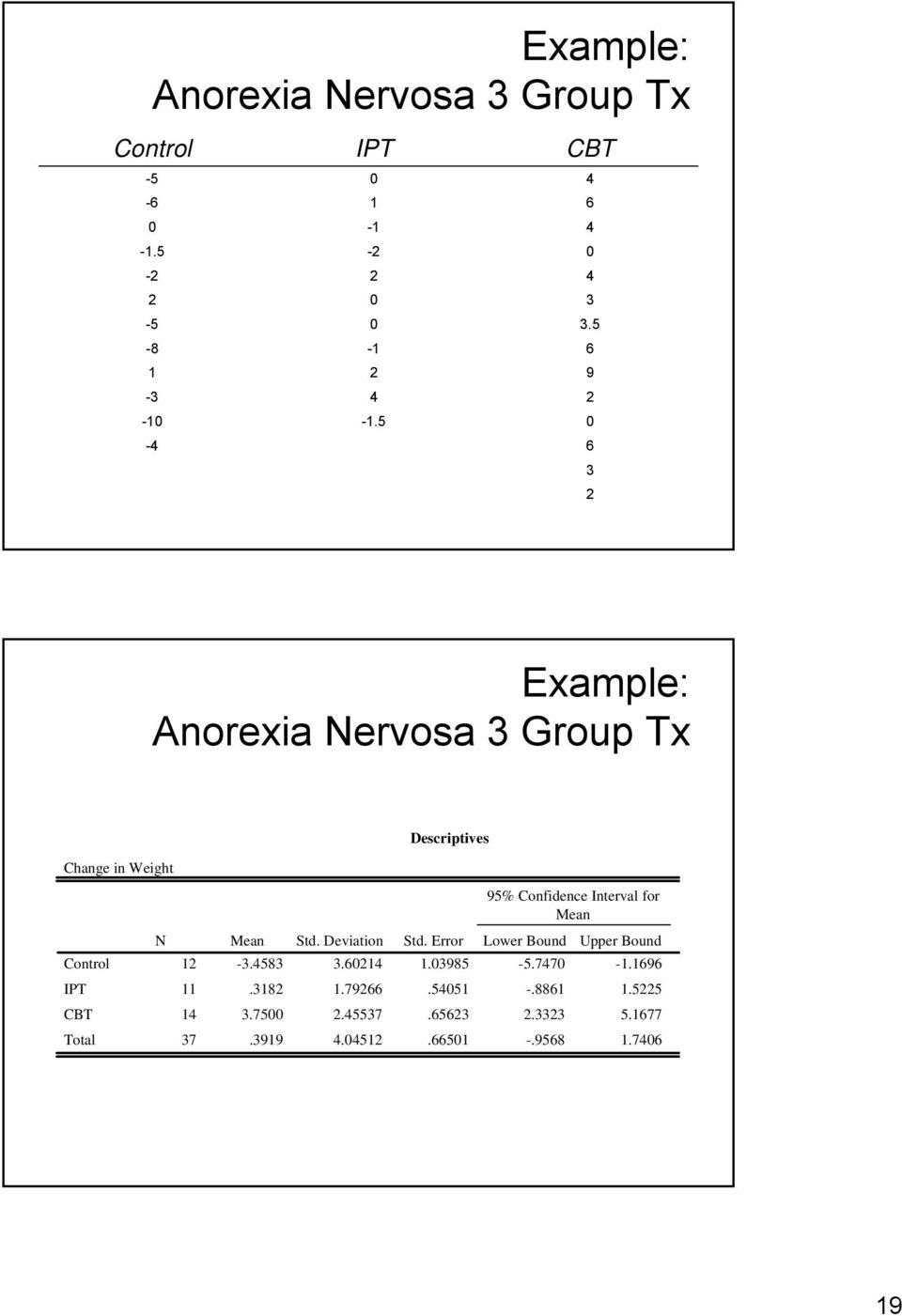 5 6 9 0 6 3 Example: Anorexia Nervosa 3 Group Tx Change in Weight Descriptives Control IPT CBT 95%
