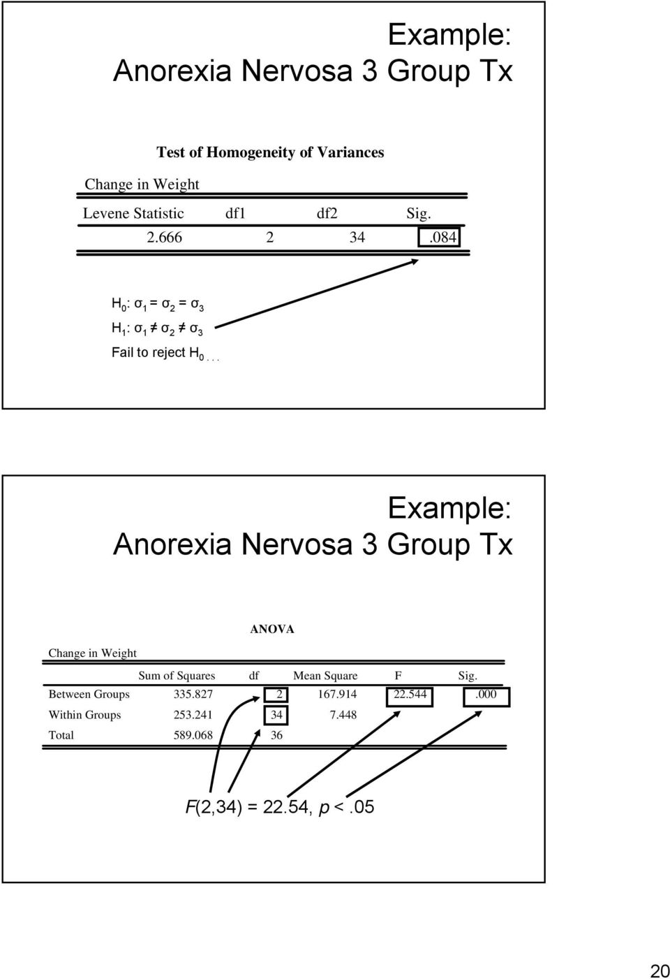 .. Example: Anorexia Nervosa 3 Group Tx Change in Weight ANOVA Between Groups Within Groups Sum
