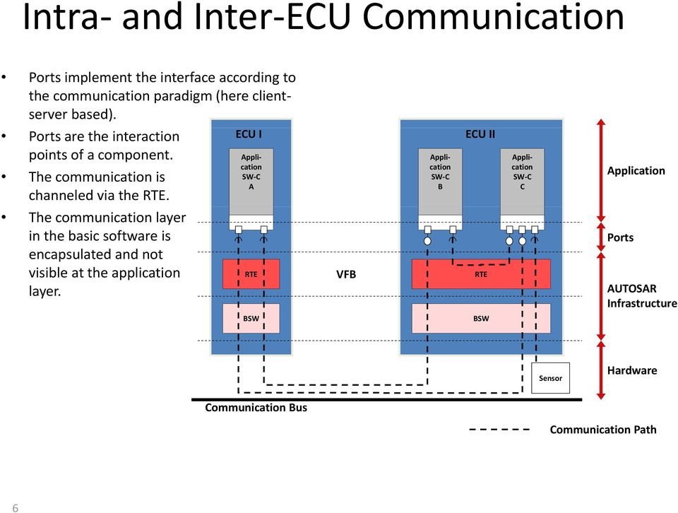 The communication layer in the basic software is encapsulated and not visible at the application layer.
