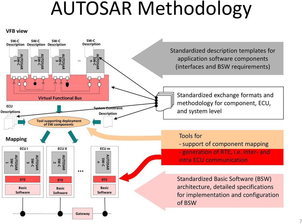 Standardized exchange formats and methodology for component, ECU, and system level Tool supporting deployment of SW components Mapping AU TOSAR 1 ECU I RTE Basic Software AU