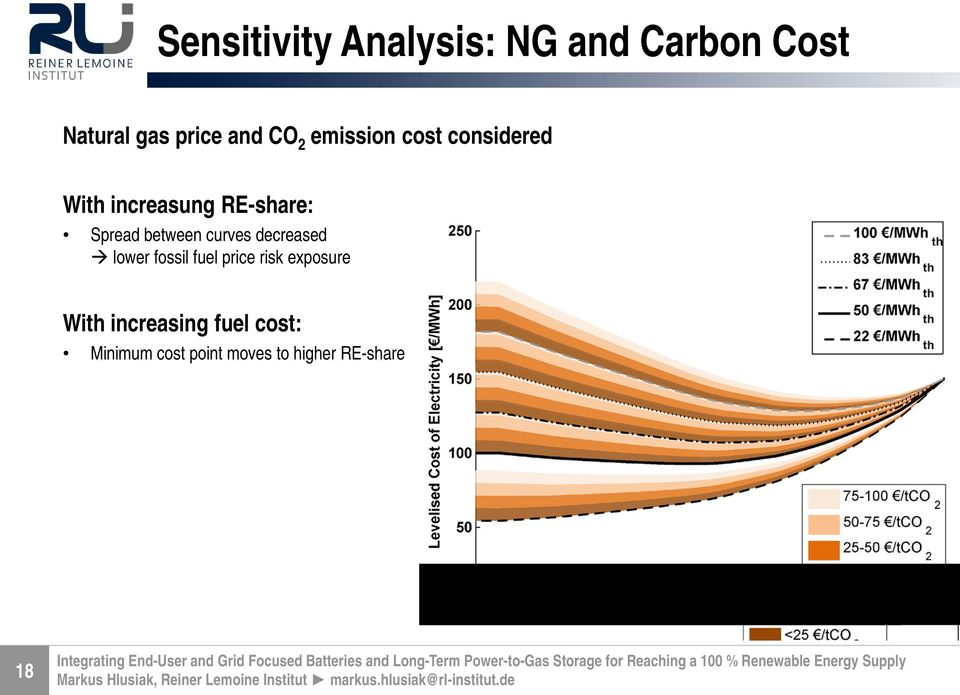 between curves decreased lower fossil fuel price risk exposure