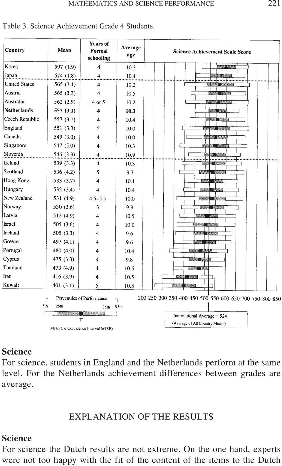For the Netherlands achievement differences between grades are average.