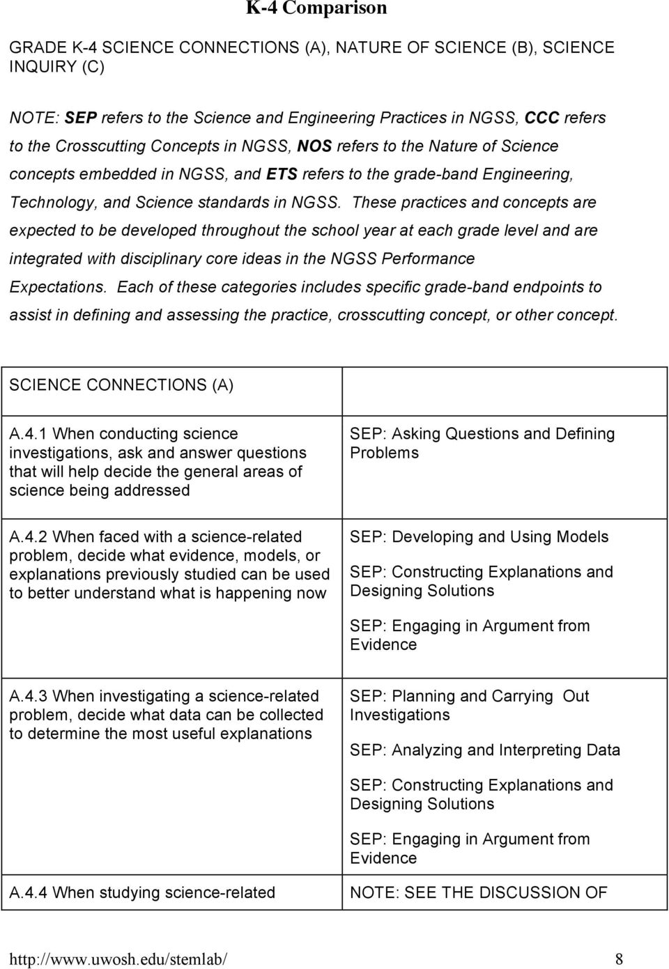 These practices and concepts are expected to be developed throughout the school year at each grade level and are integrated with disciplinary core ideas in the NGSS Performance Expectations.