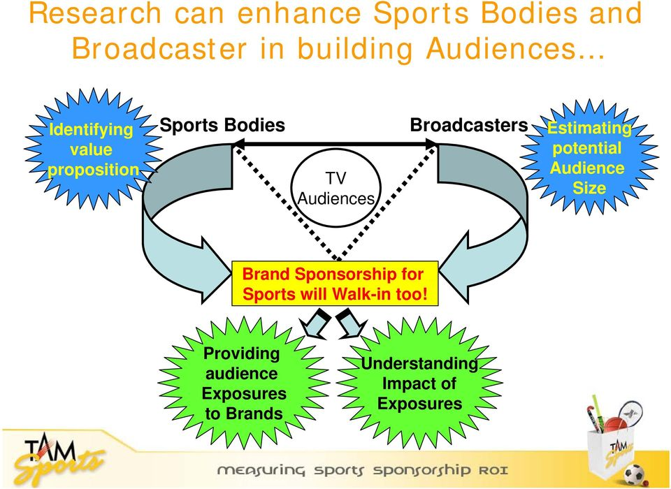 Estimating potential Audience Size Brand Sponsorship for Sports will