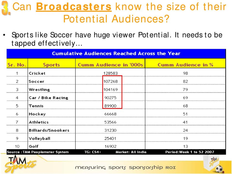 Sports like Soccer have huge viewer