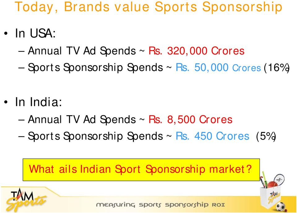 50,000 Crores (16%) In India: Annual TV Ad Spends ~ Rs.