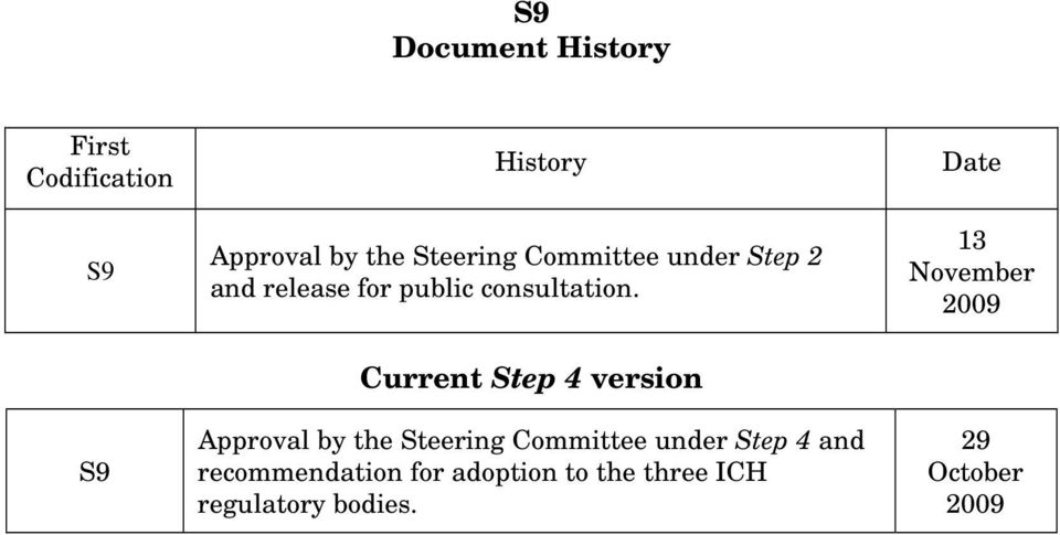 Date 13 November 2009 S9 Current Step 4 version Approval by the Steering
