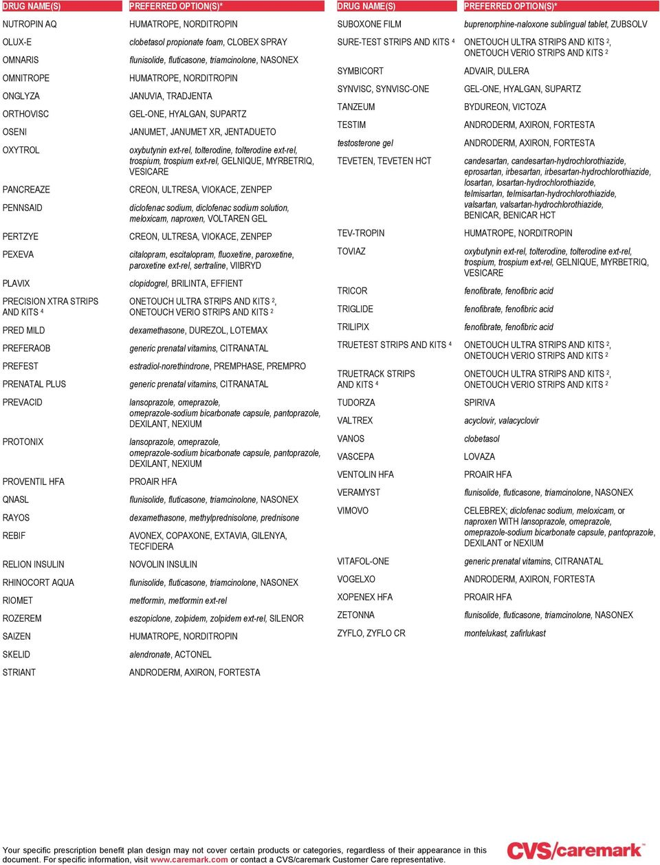 Performance Drug List - PDF