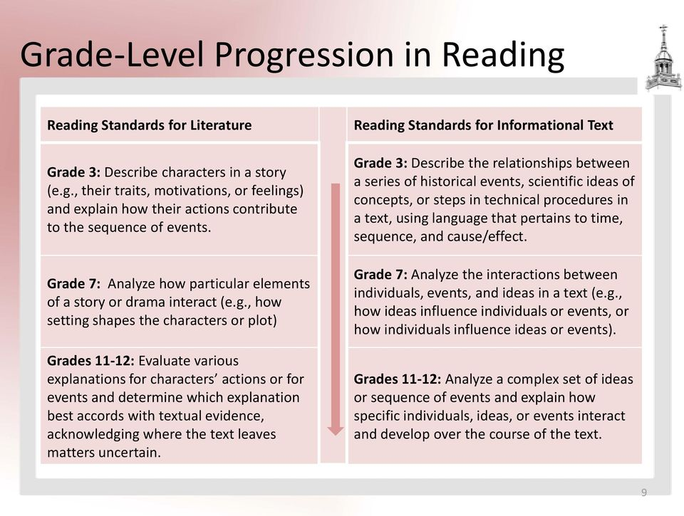 , how setting shapes the characters or plot) Grades 11-12: Evaluate various explanations for characters actions or for events and determine which explanation best accords with textual evidence,
