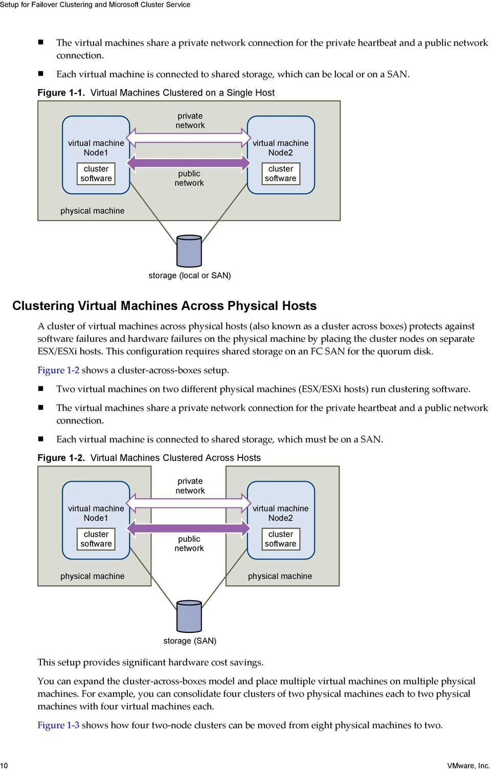 Virtual Machines Clustered on a Single Host private network virtual machine Node1 cluster software public network virtual machine Node2 cluster software physical machine storage (local or SAN)
