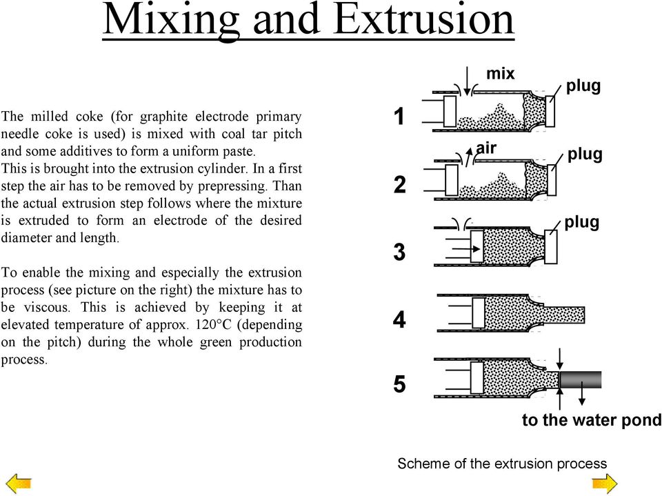 Than the actual extrusion step follows where the mixture is extruded to form an electrode of the desired diameter and length.