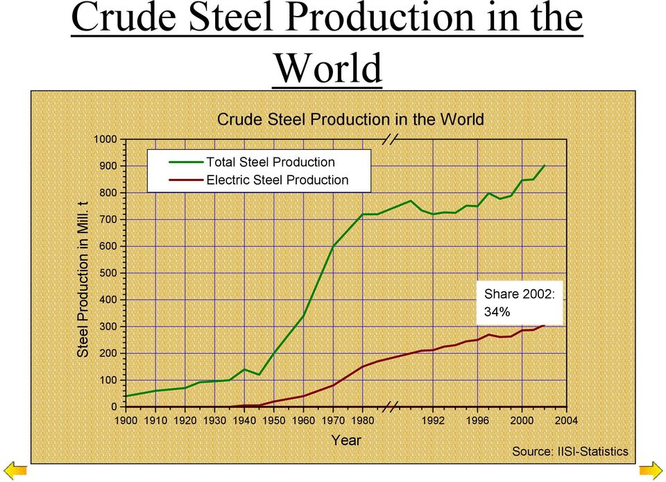 World Total Steel Production Electric Steel Production Share 2002: 34% 0