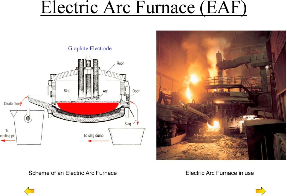 of an Electric Arc Furnace