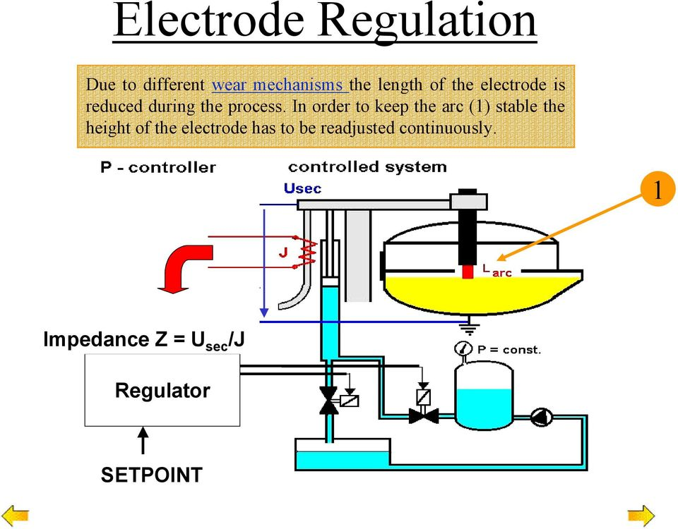In order to keep the arc (1) stable the height of the electrode