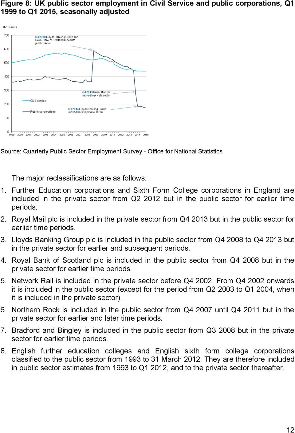 Further Education corporations and Sixth Form College corporations in England are included in the private sector from Q2 20