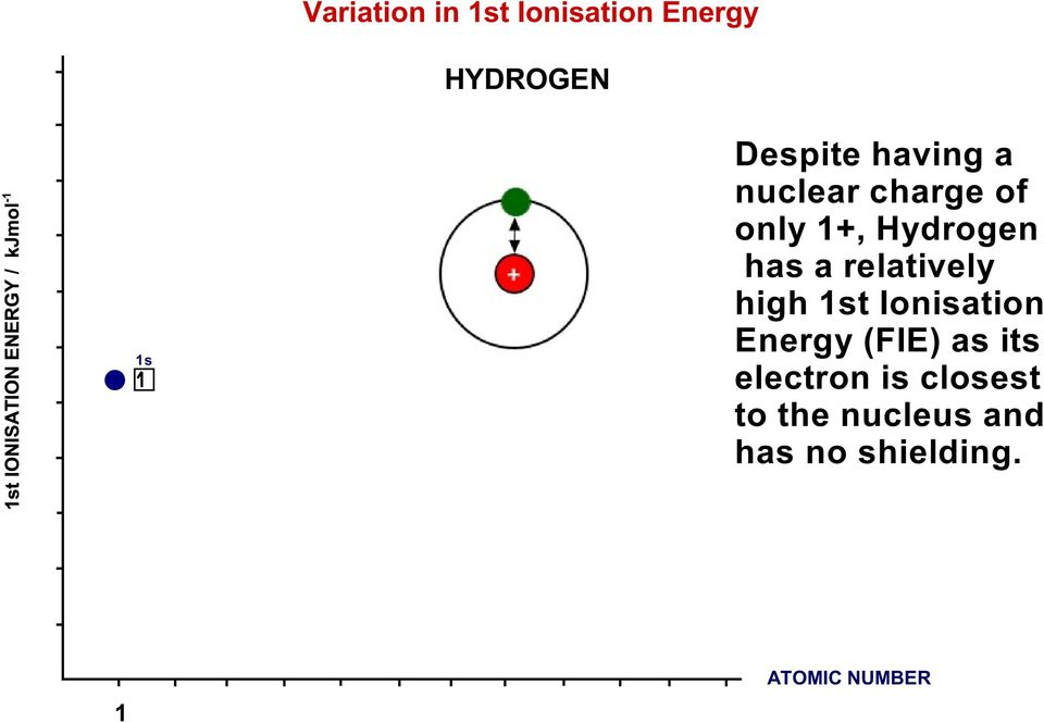relatively high t Ionisation Energy (FIE) as its