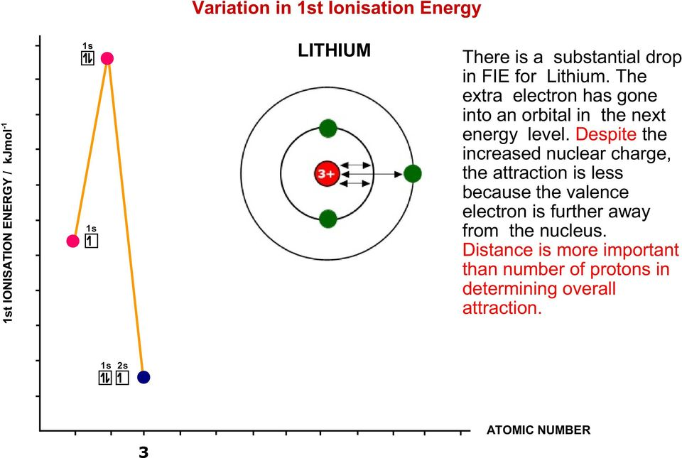 Despite the increased nuclear charge, the attraction is less because the valence electron is