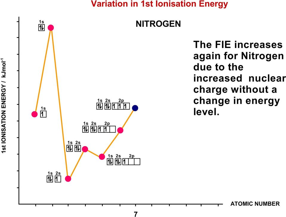 Nitrogen due to the increased nuclear