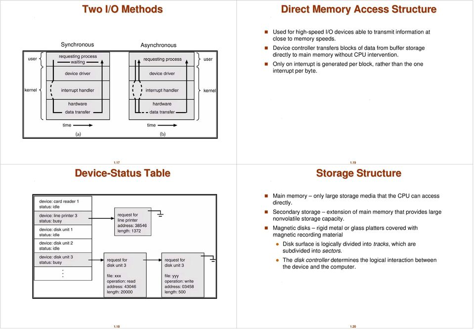 17 Device-Status Table 1.19 Storage Structure Main memory only large storage media that the CPU can access directly.