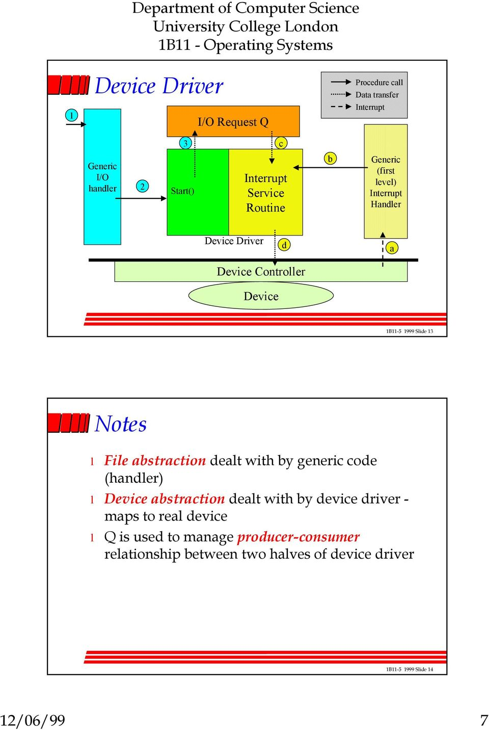 Notes Fie abstraction deat with by generic code (hander) abstraction deat with by device driver - maps to rea