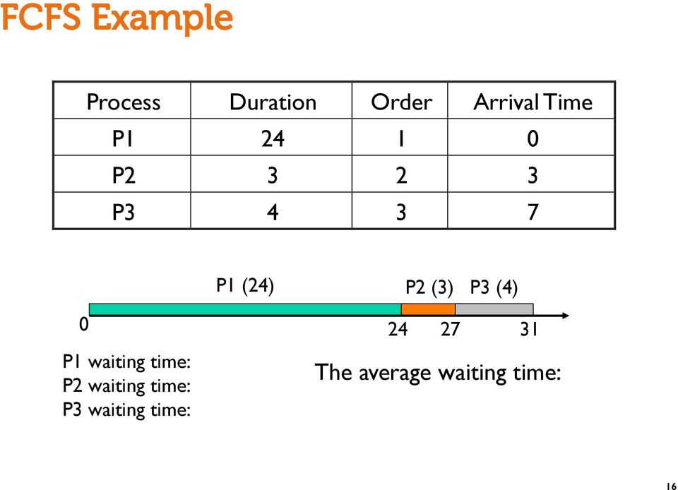 P3 (4) 0 P1 waiting time: P2 waiting time: P3
