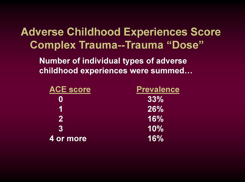 of adverse childhood experiences were summed ACE
