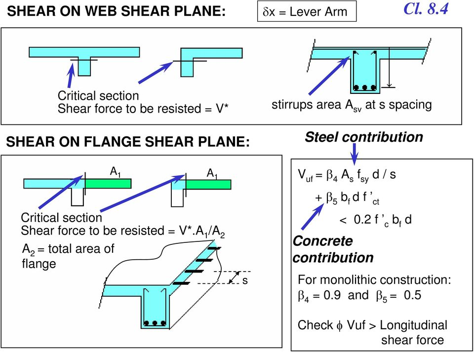 s spacing Steel contribution V uf = β 4 A s f sy d / s Critical section Shear force to be resisted = V*.