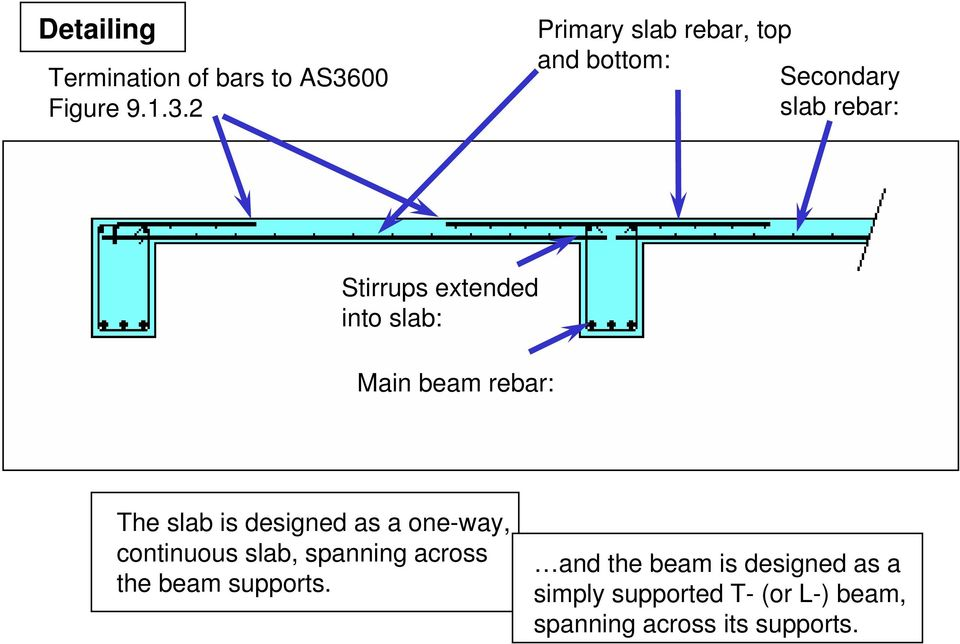 Primary slab rebar, top and bottom: Secondary slab rebar: Stirrups extended into