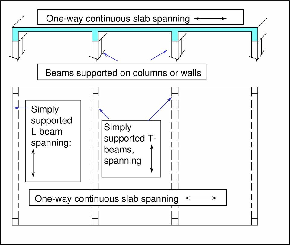 supported L-beam spanning: Simply