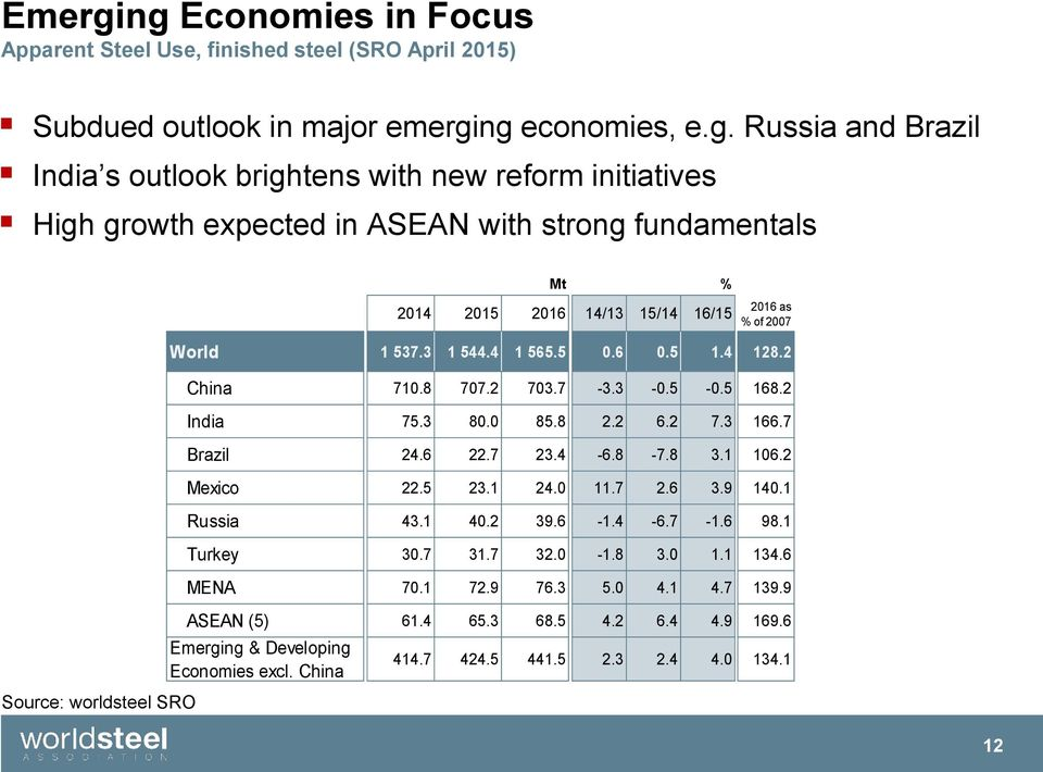 initiatives High growth expected in ASEAN with strong fundamentals Source: worldsteel SRO 2014 14/13 15/14 16/15 2016 as % of 2007 World 1 537.3 1 544.4 1 565.5 0.6 0.5 1.4 128.2 China 710.8 707.