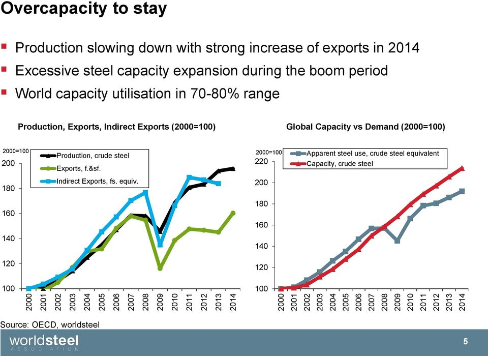 70-80% range Production, Exports, Indirect Exports (2000=100) Global Capacity vs Demand (2000=100) 2000=100 200 180 160 140 120 100 Production, crude steel