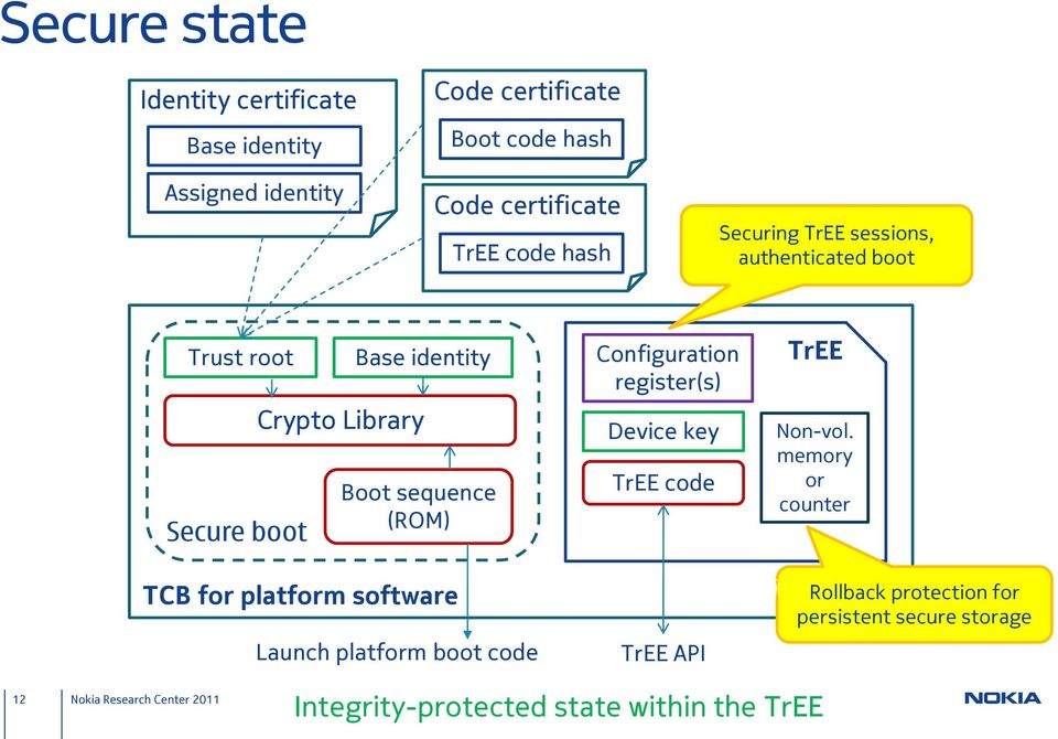 (ROM) TCB for platform software Launch platform boot code Configuration register(s) Device key TrEE code TrEE API TrEE