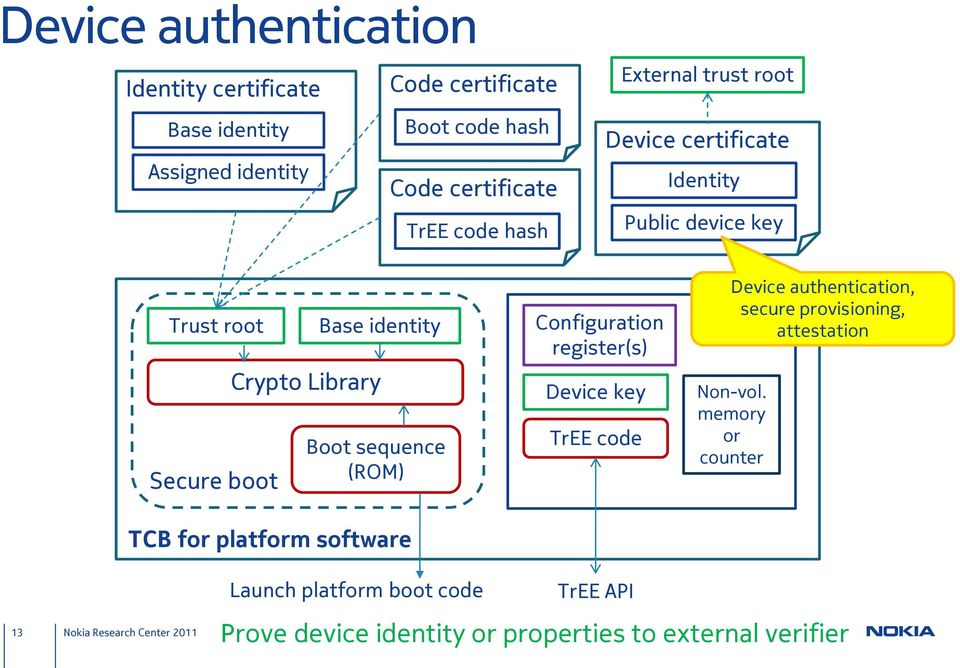 sequence (ROM) TCB for platform software Configuration register(s) Device key TrEE code Device authentication, secure provisioning,