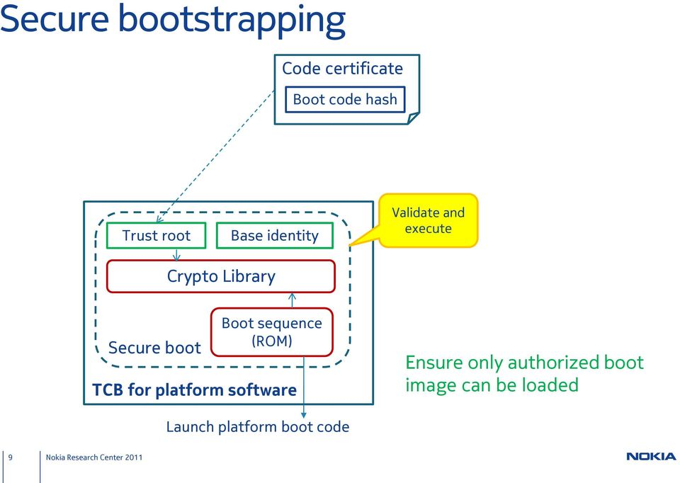 boot Boot sequence (ROM) TCB for platform software Ensure