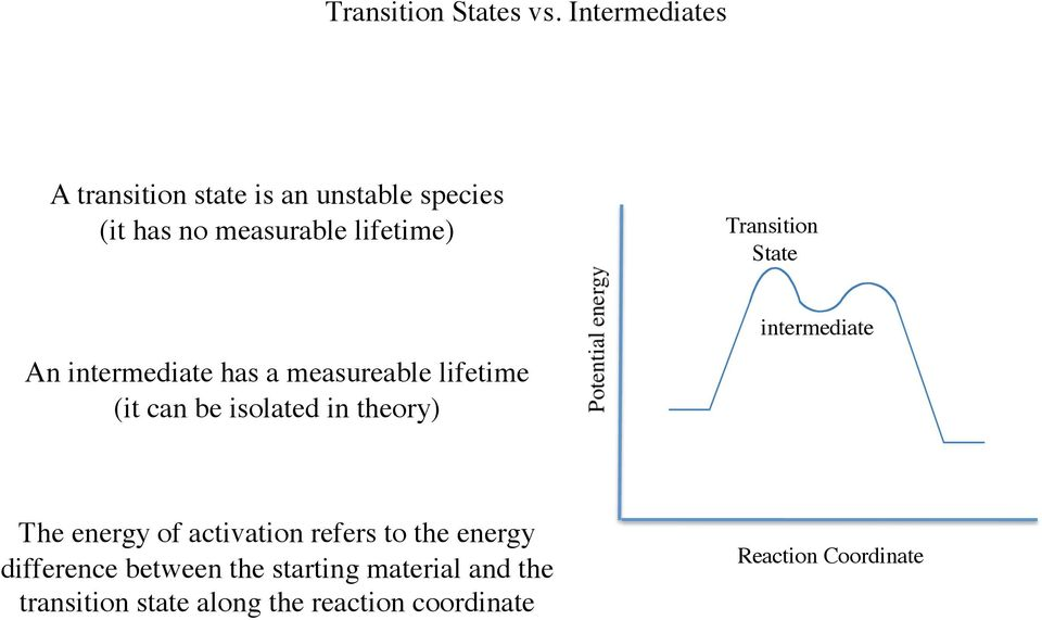 Transition State An intermediate has a measureable lifetime (it can be isolated in theory)
