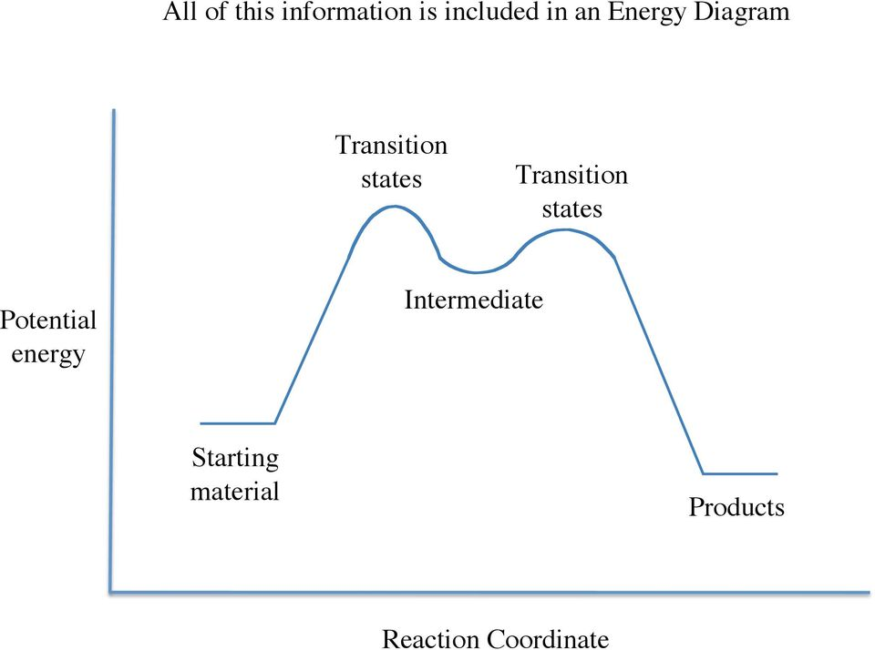 Transition states Potential energy