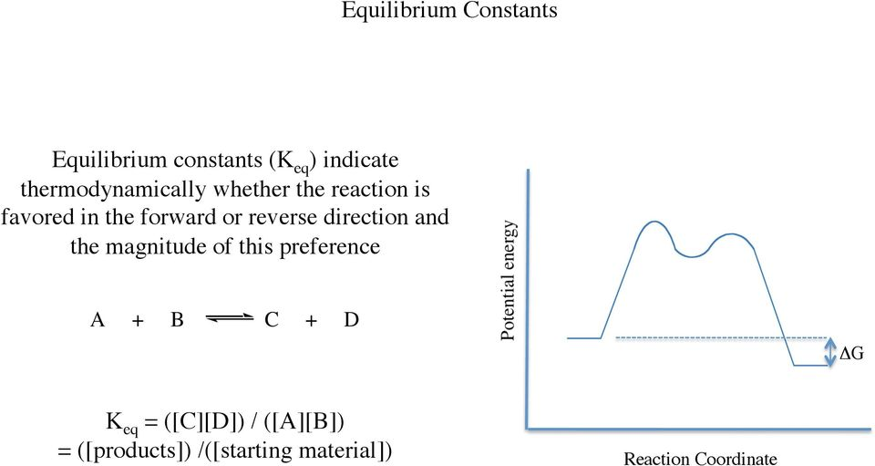 reverse direction and the magnitude of this preference ΔG K eq =