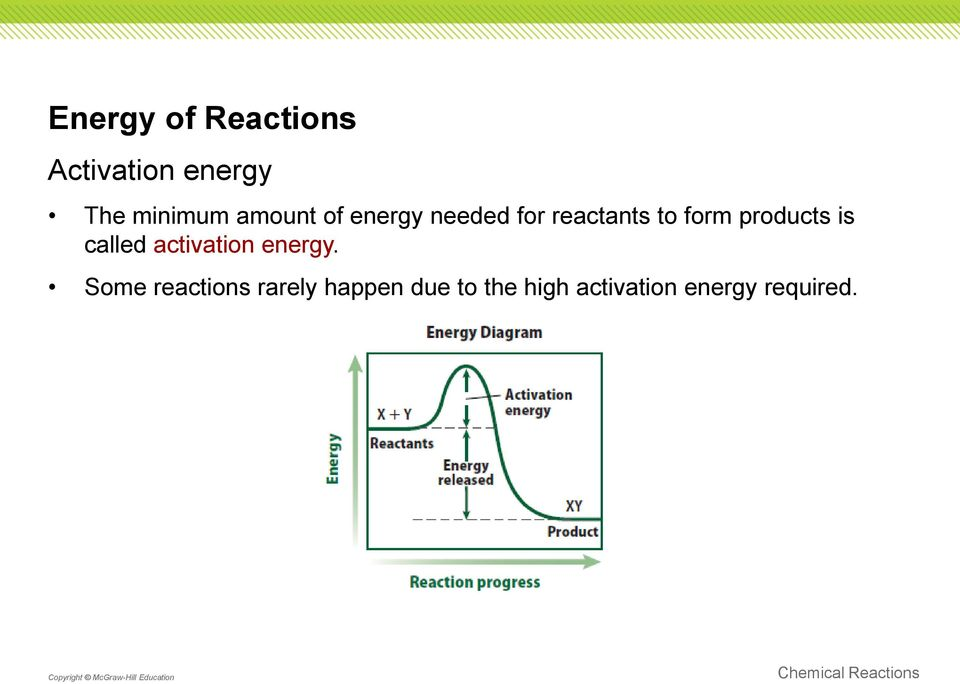products is called activation energy.