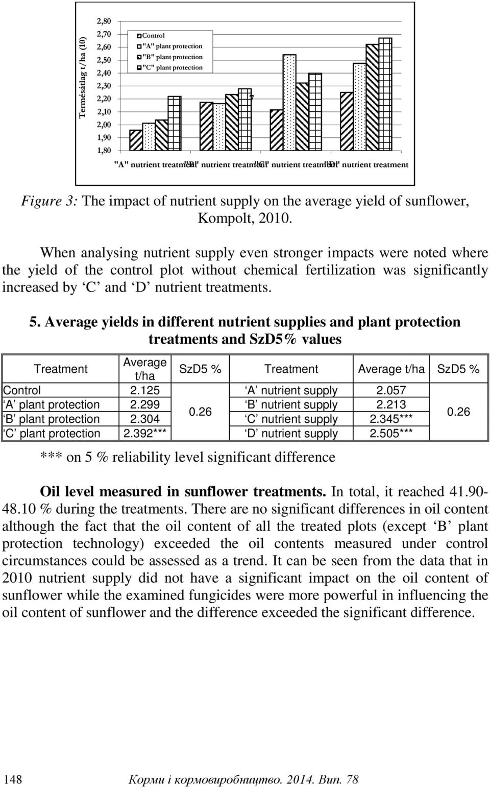 When analysing nutrient supply even stronger impacts were noted where the yield of the control plot without chemical fertilization was significantly increased by C and D nutrient treatments. 5.