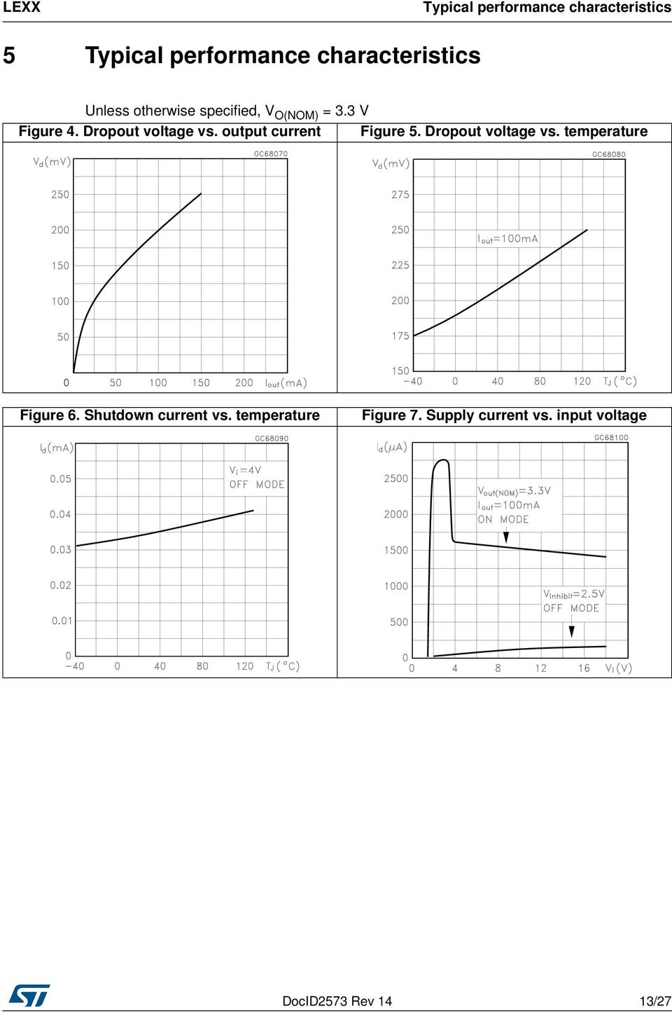 output current Figure 5. Dropout voltage vs. temperature Figure 6.
