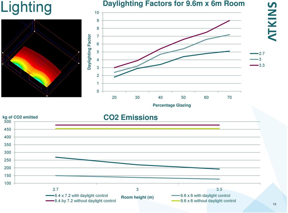 3 0 20 30 40 50 60 70 Percentage Glazing kg of CO2 emitted 500 CO2 Emissions 450 400 350