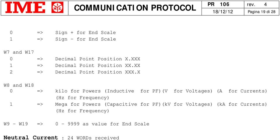 X W8 and W18 0 => kilo for Powers (Inductive for PF)(V for Voltages) (A for Currents) (Hz for Frequency) 1 => Mega