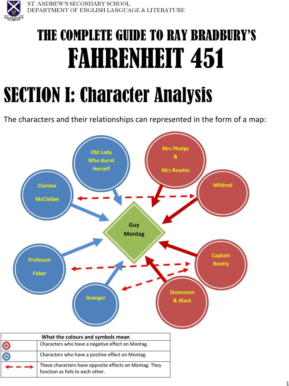 Fahrenheit 451 Section I Character Analysis The Complete Guide To
