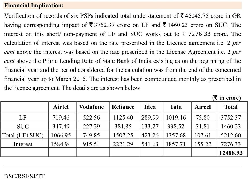 e. 2 per cent above the Prime Lending Rate of State Bank of India existing as on the beginning of the financial year and the period considered for the calculation was from the end of the concerned