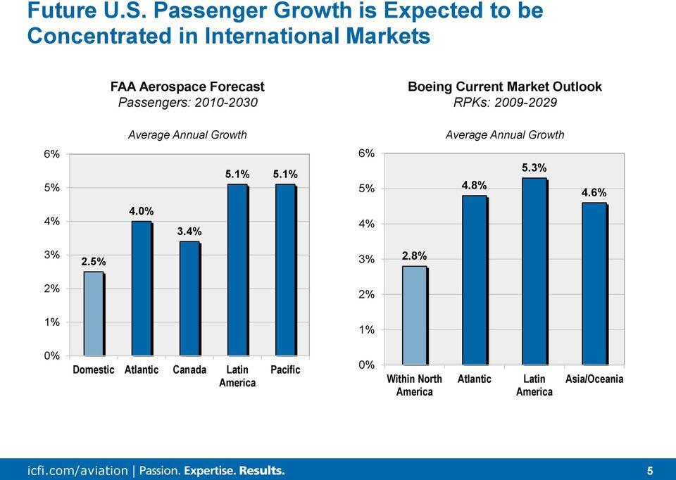 Passengers: 2010-2030 Boeing Current Market Outlook RPKs: 2009-2029 Average Annual Growth Average