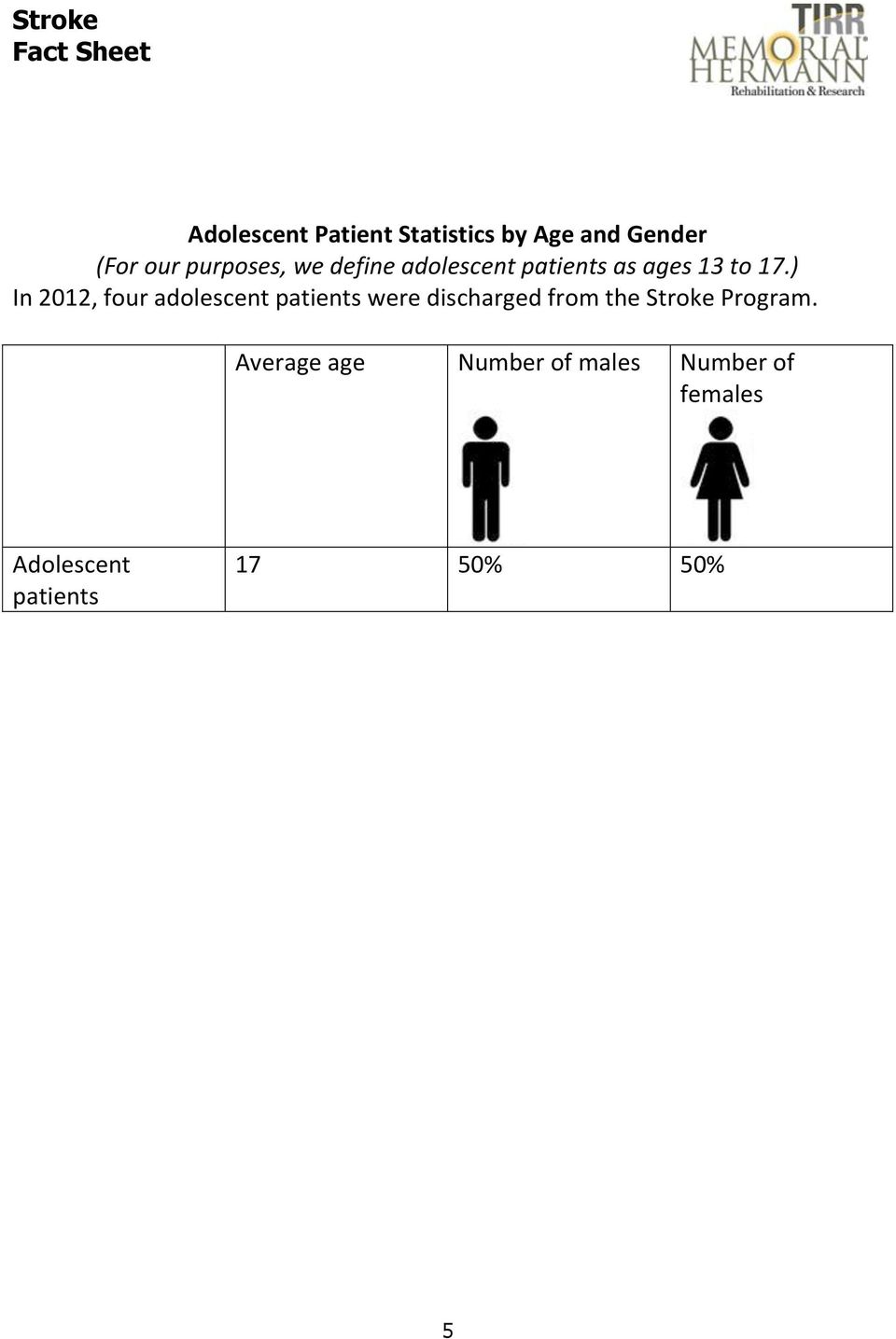 ) In 2012, four adolescent patients were discharged from the Stroke