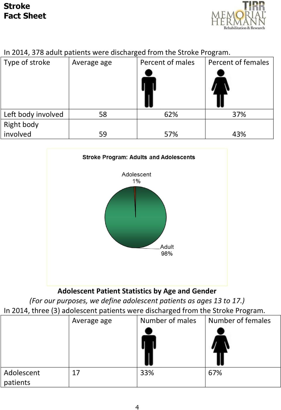 57% 43% Adolescent Patient Statistics by Age and Gender (For our purposes, we define adolescent patients as ages 13
