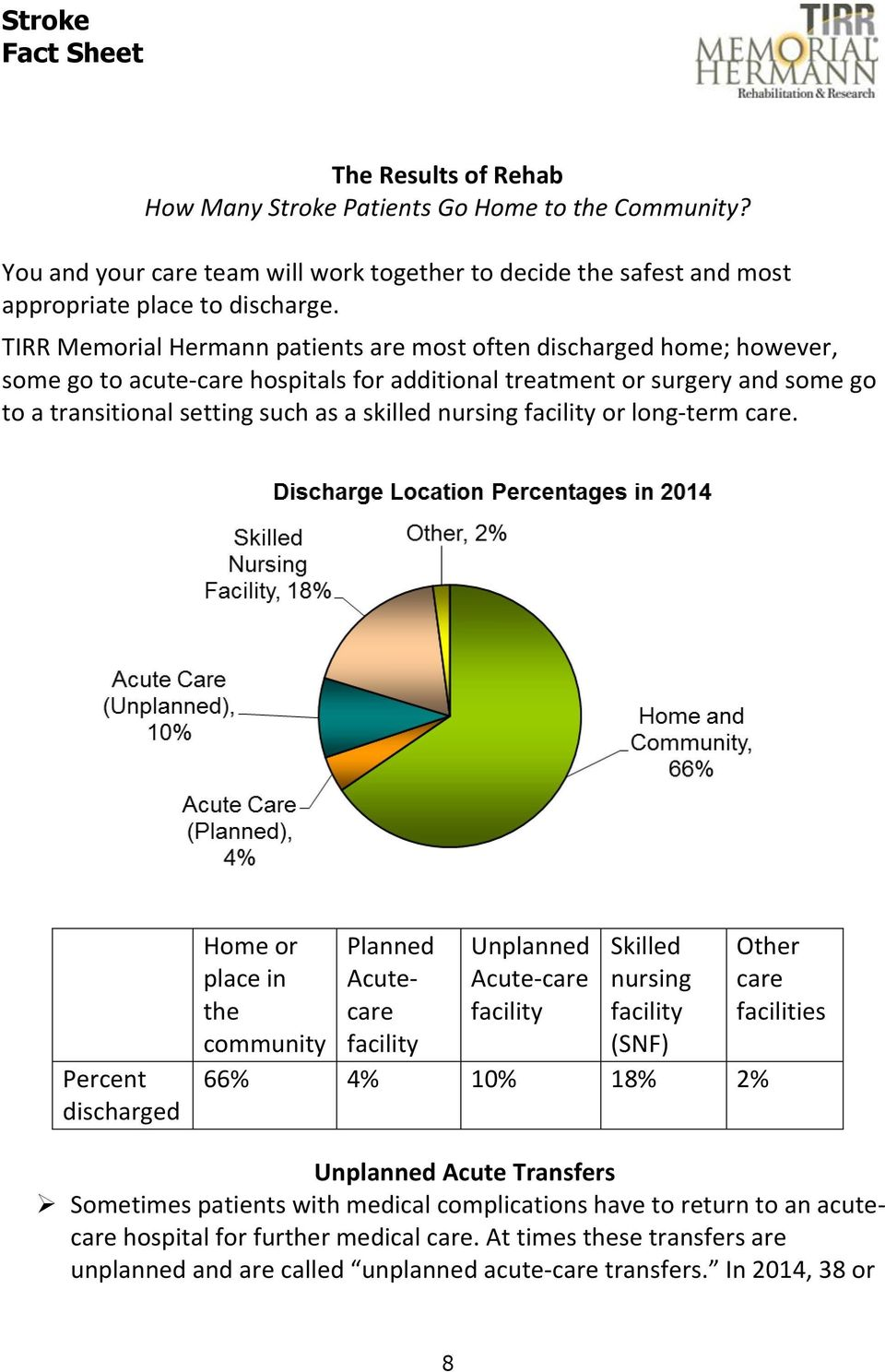 nursing facility or long-term care.
